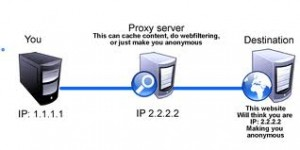 Diagram of how Proxy Servers work
