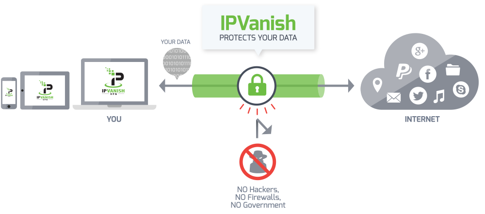 IPVanish VPN Protection Diagram