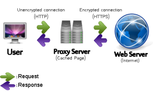 In computer networks, a proxy server is a server (a computer system or an application) that acts as an intermediary for requests from clients seeking resources from other servers.