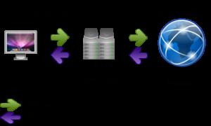 Proxy Server Flow